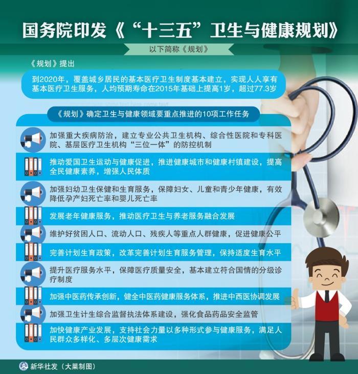 """图表:国务院印发《""""十三五""""卫生与健康规划》"""